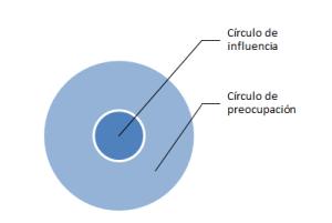circulo influencia