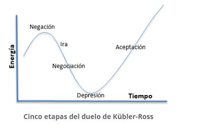 Cinco etapas del duelo según Kübler-Ross